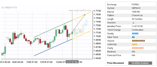 - 17112017dailyfximage1 - Daily Forex Update: GBP/AUD