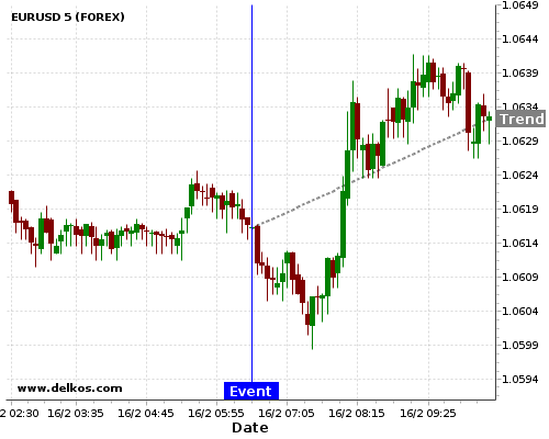 - homeubuntudelkosimages900740 201702160630 48 7 - 80% probability that EURUSD will trend up on Thursday 16 Nov at 06:30 AM GMT if the FR Unemployment Rate number is greater than 9.7%.