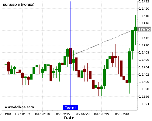 - homeubuntudelkosimages900740 201707100600 24 8 - 80% probability that EURUSD will trend up on Thursday 09 Nov at 07:00 AM GMT if the DE Balance of Trade number is greater than €21.5B.