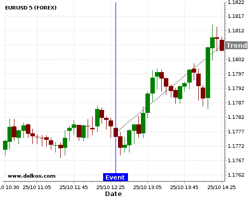 - homeubuntudelkosimages900740 201710251230 24 4 - DELKOS 75% probability that EURUSD will trend up on Wednesday 22 Nov at 01:30 PM GMT if the US Durable Goods Orders ex Tansp MoM number is greater than 0.5%.