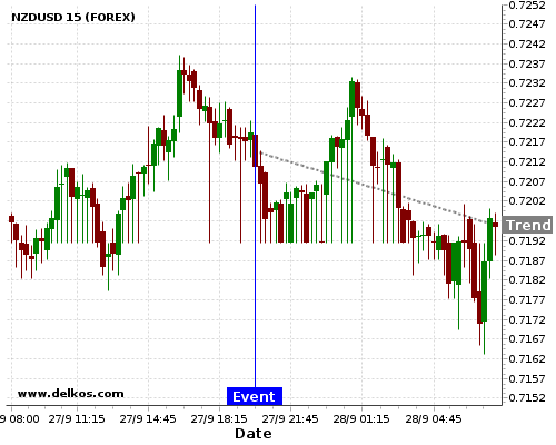 - homeubuntudelkosimages900765 201709272000 48 5 - 72.72% probability that NZDUSD will trend down on Wednesday 08 Nov at 08:00 PM GMT if the NZ Interest Rate Decision number is equal to 1.75%.