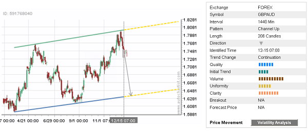 - 25122017dailyfximage1 - Daily Forex Update: GBP/AUD