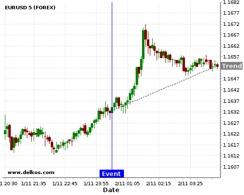 - homeubuntudelkosimages900740 201711020030 48 1 - DELKOS 87.5% probability that EURUSD will trend up on Thursday 07 Dec at 12:30 AM GMT if the AU Balance of Trade number is less than A$1,375M.