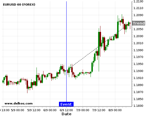 - homeubuntudelkosimages900743 201709061230 48 12 - DELKOS 83.33% probability that EURUSD will trend up on Tuesday 05 Dec at 01:30 PM GMT if the CA Balance of Trade number is greater than C$-2.7B.