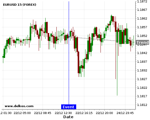 - homeubuntudelkosimages900741 201712221330 48 8 - DELKOS 75% probability that EURUSD will trend down on Friday 26 Jan at 01:30 PM GMT if the US Durable Goods Orders ex Tansp MoM number is less than 0.5%.