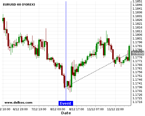 - homeubuntudelkosimages900743 201712080930 48 6 - DELKOS 83.33% probability that EURUSD will trend up on Wednesday 10 Jan at 09:30 AM GMT if the GB Balance of Trade number is greater than £-2.2B.