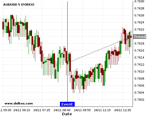 - homeubuntudelkosimages900746 201711240900 48 3 - DELKOS 77.77% probability that AUDUSD will trend up on Thursday 25 Jan at 09:00 AM GMT if the DE Ifo Business Climate number is greater than 117.1.