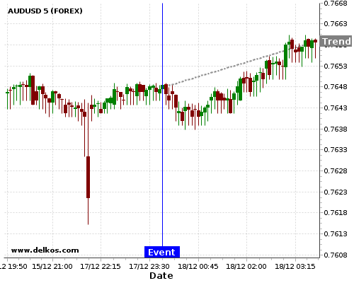 - homeubuntudelkosimages900746 201712172350 48 2 - DELKOS 83.33% probability that AUDUSD will trend up on Tuesday 23 Jan at 11:50 PM GMT if the JP Balance of Trade number is greater than ¥530B.