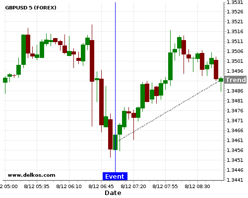 - homeubuntudelkosimages900752 201712080700 24 1 - DELKOS 83.33% probability that GBPUSD will trend up on Tuesday 09 Jan at 07:00 AM GMT if the DE Balance of Trade number is less than €21.5B.