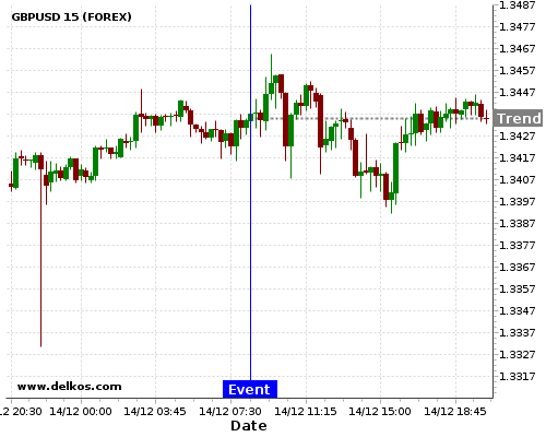 - homeubuntudelkosimages900753 201712140830 48 4 - DELKOS 77.77% probability that GBPUSD will trend down on Wednesday 24 Jan at 08:30 AM GMT if the DE Markit Manufacturing PMI Flash number is greater than 63.2.