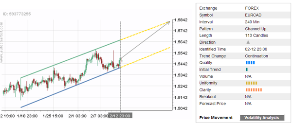 Daily Forex Update: EUR/CAD  - 13022018dailyfximage1 - Daily Forex Update: EUR/CAD