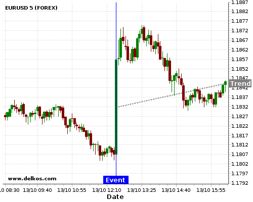 DELKOS BREAKING NEWS: 83.33% probability that EURUSD will trend up for the next few hours.