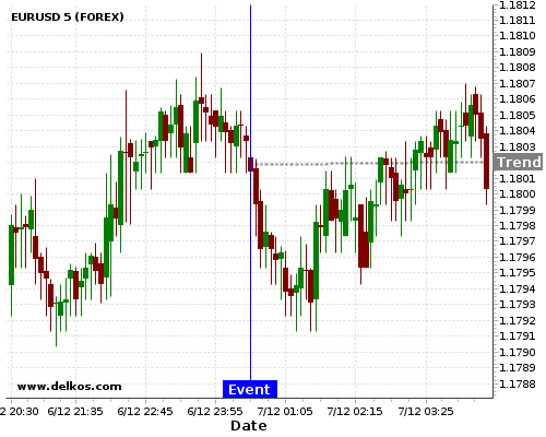 - homeubuntudelkosimages900740 201712070030 48 2 - DELKOS 77.77% probability that EURUSD will trend up on Tuesday 06 Feb at 12:30 AM GMT if the AU Balance of Trade number is less than A$0.2B.