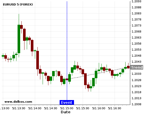 - homeubuntudelkosimages900740 201801051500 24 3 - DELKOS 71.42% probability that EURUSD will trend up on Monday 05 Feb at 03:00 PM GMT if the US ISM Non-Manufacturing PMI number is less than 56.5.
