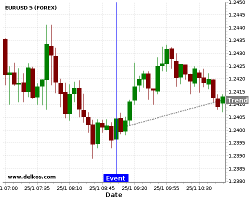 - homeubuntudelkosimages900740 201801250900 24 6 - DELKOS 70% probability that EURUSD will trend up on Thursday 22 Feb at 09:00 AM GMT if the DE Ifo Business Climate number is greater than 117.1.