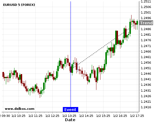 DELKOS 85.71% probability that EURUSD will trend up on Thursday 15 Feb at 01:30 PM GMT if the US Continuing Jobless Claims number is greater than 1925K.