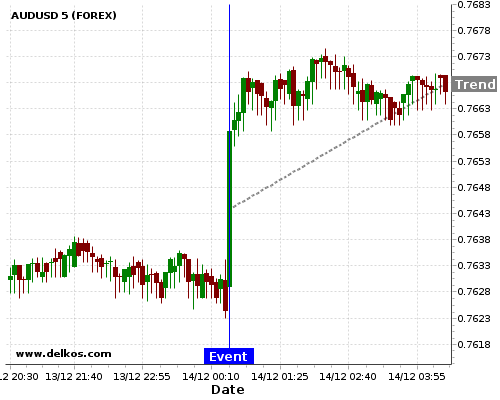 DELKOS BREAKING NEWS: 80% probability that AUDUSD will trend up for the next few hours.