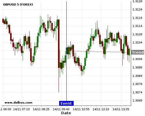 DELKOS BREAKING NEWS: 75% probability that GBPUSD will trend down for the next few hours.