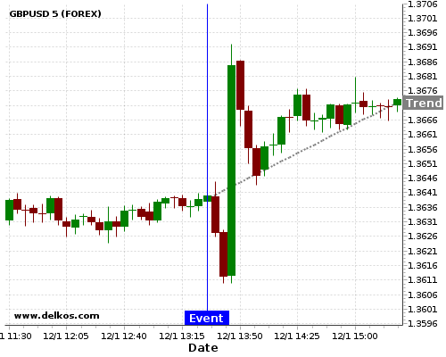 DELKOS BREAKING NEWS: 75% probability that GBPUSD will trend up for the next few hours.