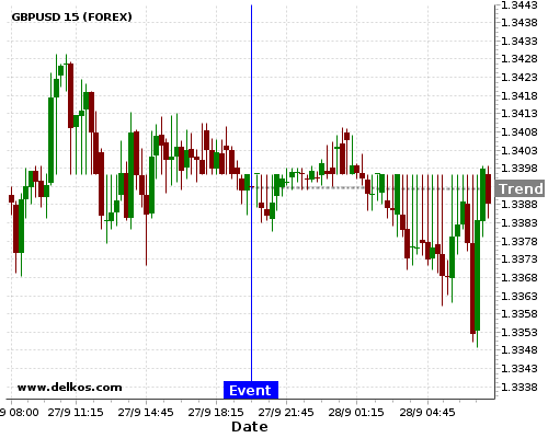 - homeubuntudelkosimages900753 201709272000 48 10 - DELKOS 75% probability that GBPUSD will trend down on Wednesday 07 Feb at 08:00 PM GMT if the NZ Interest Rate Decision number is equal to 1.75%.