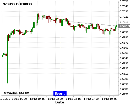 DELKOS BREAKING NEWS: 77.77% probability that NZDUSD will trend down for the next few hours.