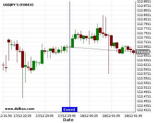 DELKOS BREAKING NEWS: 80% probability that USDJPY will trend down for the next few hours.