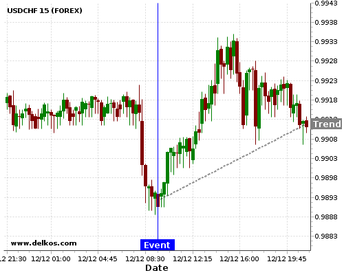 DELKOS BREAKING NEWS: 83.33% probability that USDCHF will trend up for the next few hours.