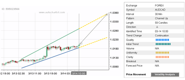 Daily Forex Update: AUD/CAD  - 14032018dailyfximage1 - Daily Forex Update: AUD/CAD