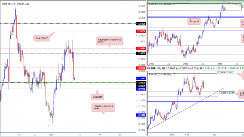 Friday 9th March: It's NFP day – expect potentially volatile moves going into US trading