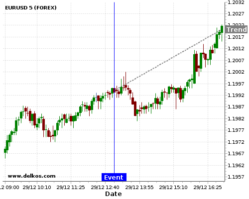 - homeubuntudelkosimages900740 201712291300 48 5 - DELKOS 80% probability that EURUSD will trend up on Thursday 29 Mar at 12:00 PM GMT if the DE Inflation Rate YoY Prel number is greater than 1.7%.