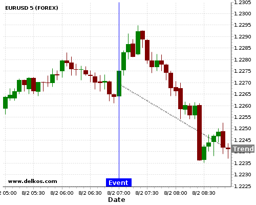 - homeubuntudelkosimages900740 201802080700 24 6 - DELKOS 83.33% probability that EURUSD will trend down on Friday 09 Mar at 07:00 AM GMT if the DE Balance of Trade number is less than €17.2B.