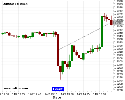 DELKOS BREAKING NEWS: 85.71% probability that EURUSD will trend up for the next few hours.