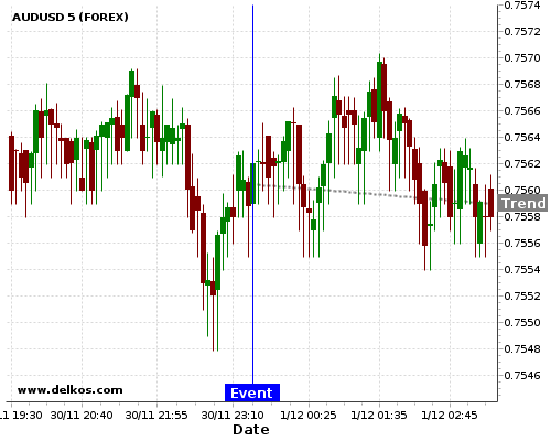 - homeubuntudelkosimages900746 201711302330 48 11 - DELKOS 80% probability that AUDUSD will trend down on Thursday 29 Mar at 11:30 PM GMT if the JP Unemployment Rate number is equal to 2.6%.