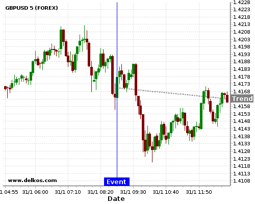 - homeubuntudelkosimages900752 201801310855 48 6 - DELKOS 75% probability that GBPUSD will trend down on Thursday 29 Mar at 07:55 AM GMT if the DE Unemployment Rate number is less than 5.3%.