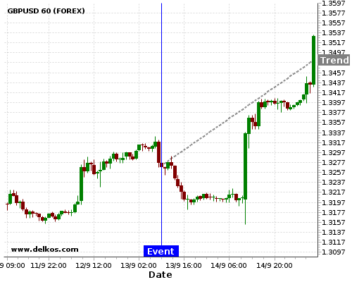 DELKOS BREAKING NEWS: 80% probability that GBPUSD will trend up for the next few hours.
