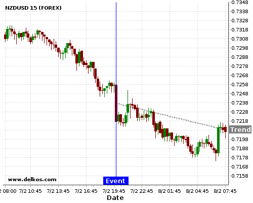 - homeubuntudelkosimages900765 201802072000 48 8 - DELKOS 75% probability that NZDUSD will trend down on Wednesday 21 Mar at 08:00 PM GMT if the NZ Interest Rate Decision number is equal to 1.75%.