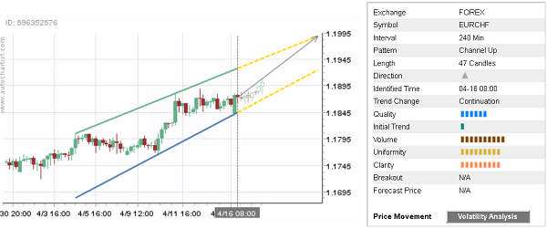 Daily Forex Update: EUR/CHF  - 17042018dailyfximage1 - Daily Forex Update: EUR/CHF