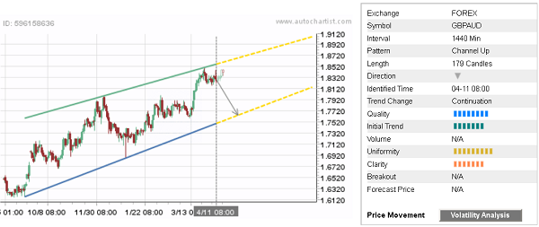 - 19042018dailyfximage1 - Daily Forex Update: GBP/AUD