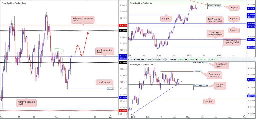 - 2018 04 09 EUR 1024x478 - Tuesday 10th April: US dollar remains buoyant above large monthly support at 88.50.