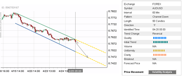- 25042018dailyfximage1 - Daily Forex Update: AUD/USD