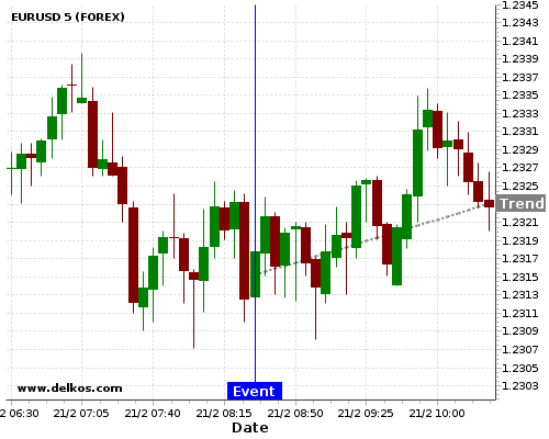 - homeubuntudelkosimages900740 201802210830 24 6 - DELKOS 80% probability that EURUSD will trend up on Monday 23 Apr at 07:30 AM GMT if the DE Markit Manufacturing PMI Flash number is equal to 57.5.