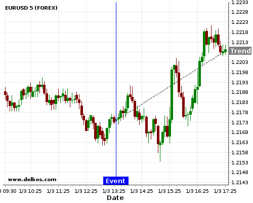 DELKOS 80% probability that EURUSD will trend up on Thursday 12 Apr at 12:30 PM GMT if the US Continuing Jobless Claims number is greater than 1848K.
