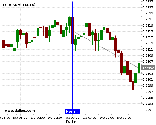 - homeubuntudelkosimages900740 201803090700 24 2 - DELKOS 80% probability that EURUSD will trend down on Monday 09 Apr at 06:00 AM GMT if the DE Balance of Trade number is greater than €19.5B.