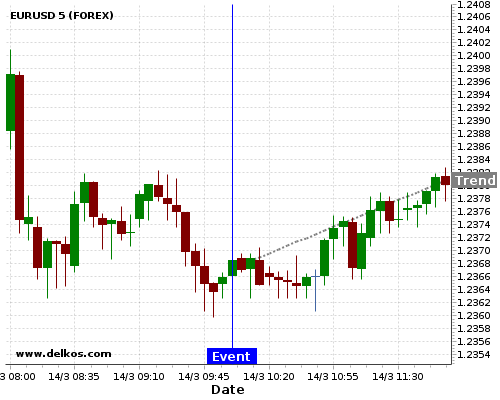 DELKOS BREAKING NEWS: 80% probability that EURUSD will trend up for the next few hours.