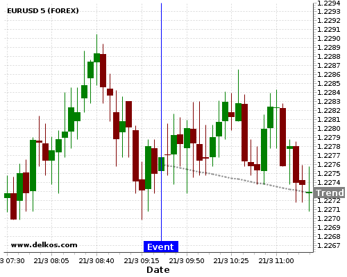 DELKOS BREAKING NEWS: 80% probability that EURUSD will trend down for the next few hours.