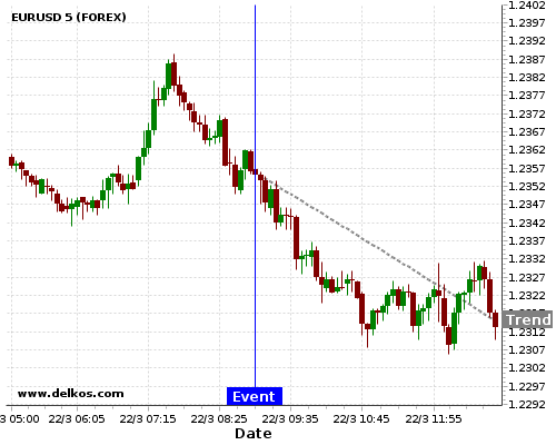 - homeubuntudelkosimages900740 201803220900 48 3 - DELKOS 75% probability that EURUSD will trend down on Tuesday 24 Apr at 08:00 AM GMT if the DE Ifo Business Climate number is less than 102.7.