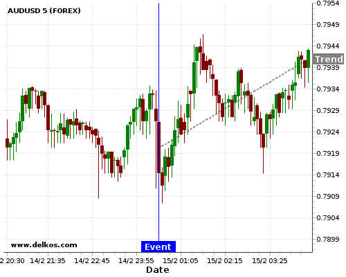 - homeubuntudelkosimages900746 201802150030 48 6 - DELKOS 77.77% probability that AUDUSD will trend up on Thursday 19 Apr at 01:30 AM GMT if the AU Employment Change number is greater than 21K.