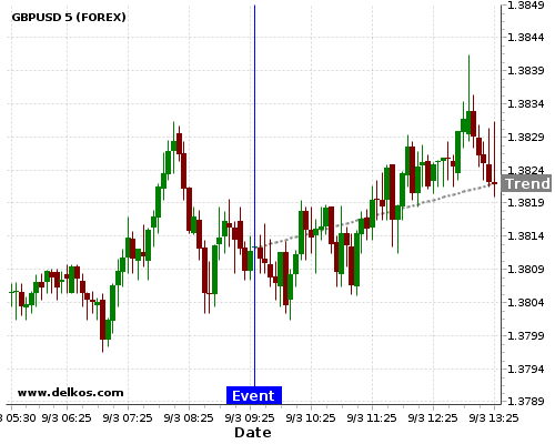 DELKOS 80% probability that GBPUSD will trend up on Wednesday 11 Apr at 08:30 AM GMT if the GB Balance of Trade number is greater than £-2.6B.