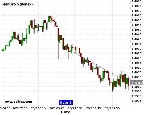 DELKOS BREAKING NEWS: 71.42% probability that GBPUSD will trend down for the next few hours.