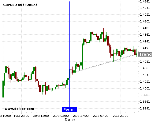 DELKOS BREAKING NEWS: 83.33% probability that GBPUSD will trend up for the next few hours.